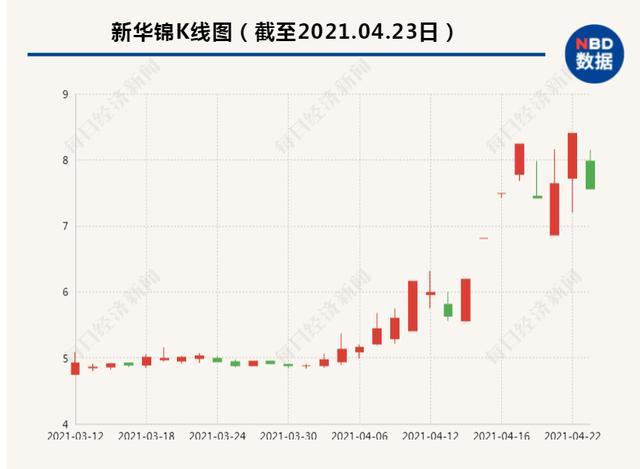 新华锦为什么近期股票价格暴涨?