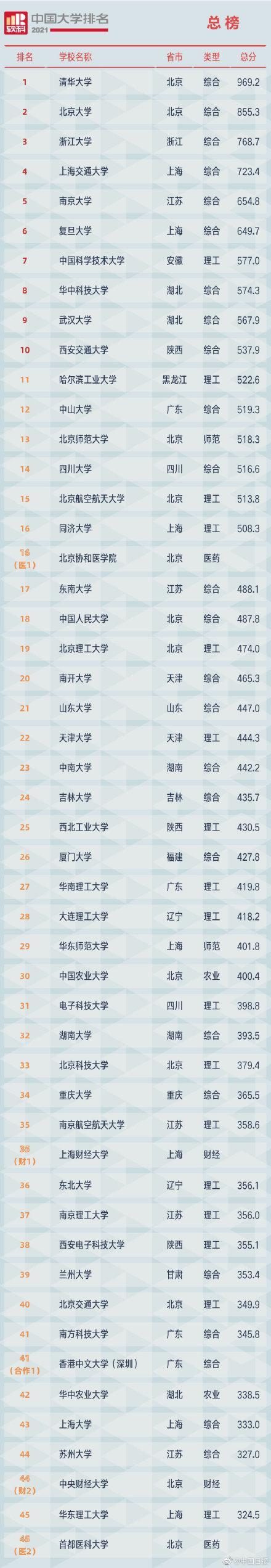 2021软科中国大学排名发布 全球新闻风头榜 第1张