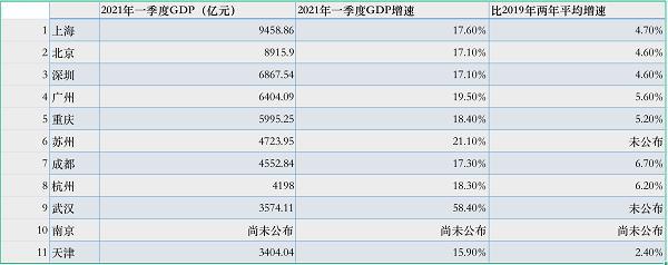 2020年一季度武汉市GDP增长速度最大,做到58