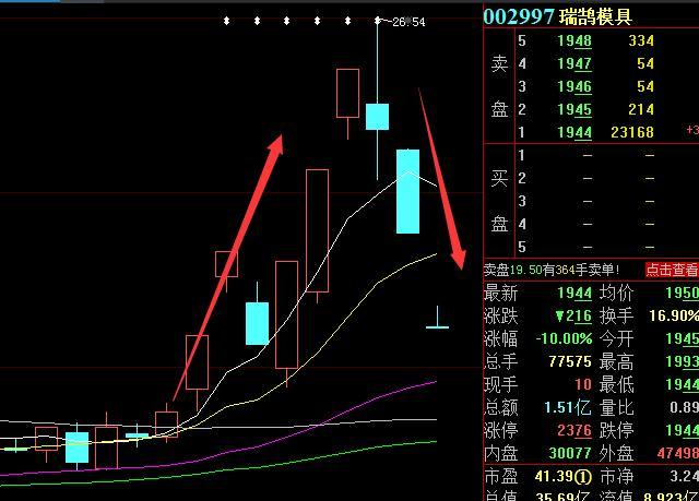 瑞鹄模贝股票跌停 股票换手率16