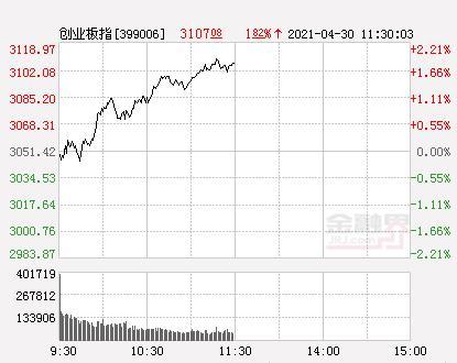 A股三大股指团体开低 新房开盘后沪深指数逐渐走低