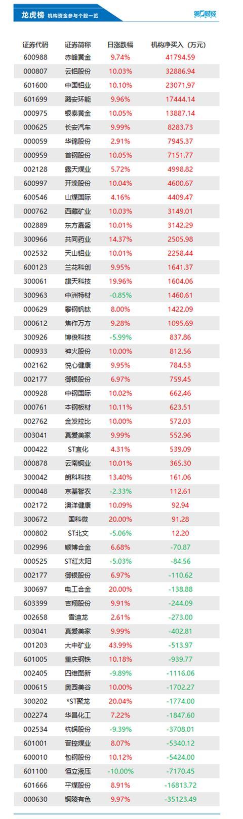 铜陵有色股票,机构今日买入这35股,抛售铜陵有色3.51亿元丨龙虎榜