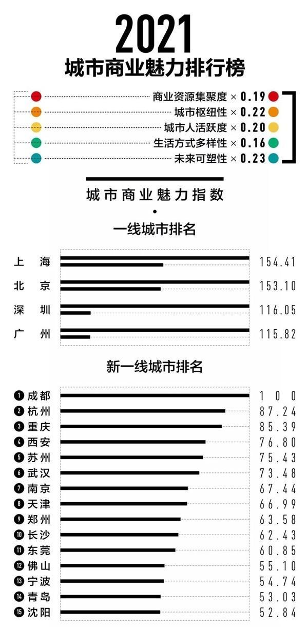 2021最新一到五线城市排名出炉!上海超过北京夺冠 全球新闻风头榜 第1张