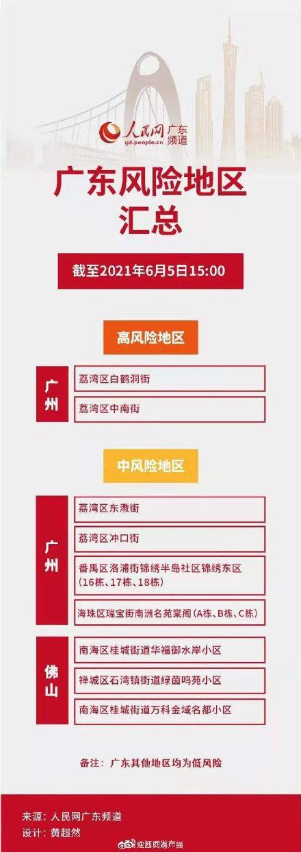 广东佛山一地升为中风险 全球新闻风头榜 第1张