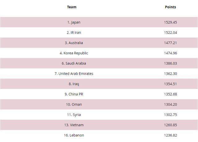 FIFA排名更新!12强赛分档出炉:国足第四档,日本伊朗一档