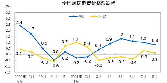 8月份全国CPI同比上涨0.8% 环比上涨0.1%