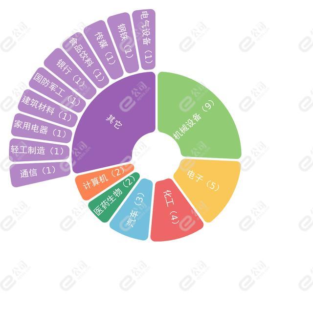 9月29日机构推荐36只个股,长远锂科等获机构首次关注