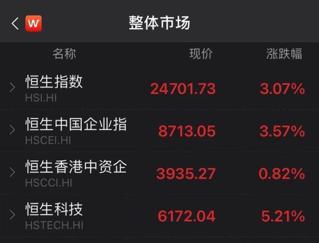 """中国平安罕见大涨7%,外资巨头增持近6300万股!一批""""中""""字头H股亮眼,明天A股有惊喜?"""