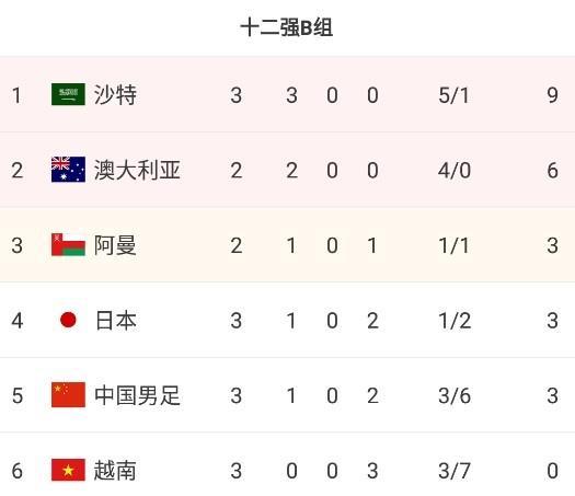 12强赛B组积分榜:国足暂升第五,与日本同分但净胜球落后 全球新闻风头榜 第1张
