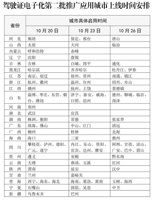 公安部:驾驶证电子化将在太原、沈阳、哈尔滨等110个城市第二批推广应用 全球新闻风头榜 第1张