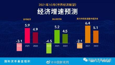 IMF下调2021年全球经济增速预期 全球新闻风头榜 第2张