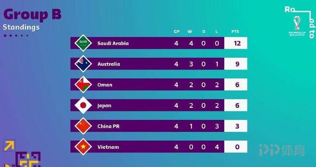 12强赛B组积分榜:国足4战3分仍排第5 沙特4连胜领跑 全球新闻风头榜 第1张