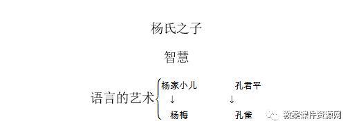 诣怎么读,部编版语文五年级下册:21.杨氏之子