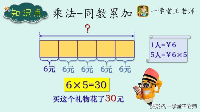 整数乘法的意义,数学不等于计算~二年级数学之理解乘法的含义,单背口诀还不够!