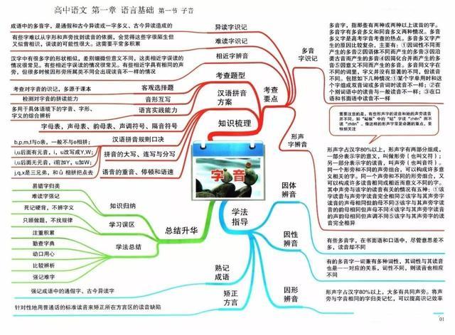 2021高考冲刺复习:高中语文思维导图全汇总