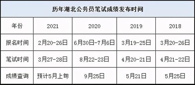 公务员成绩查询时间,「公务员考试」笔试结束后多久出2021湖北省考成绩?