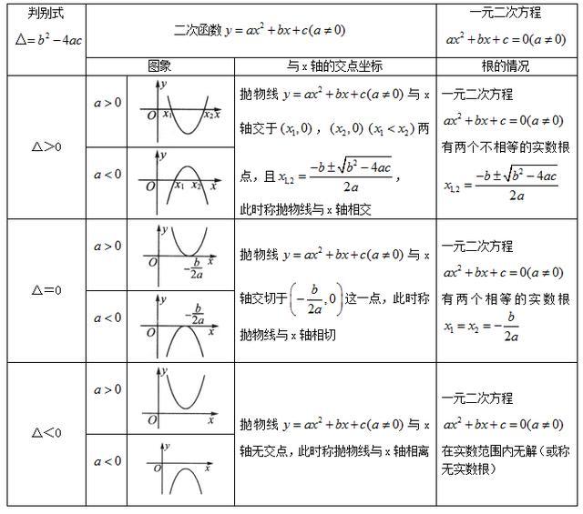 二次函数讲义(初中数学沪教版教学设计四)