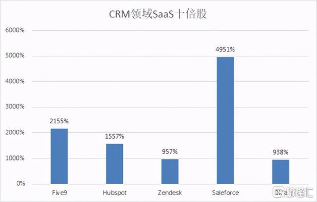 营销软件,复盘美股SaaS轨迹寻找十倍赛道,CRM细分龙头讯鸟软件成长可期