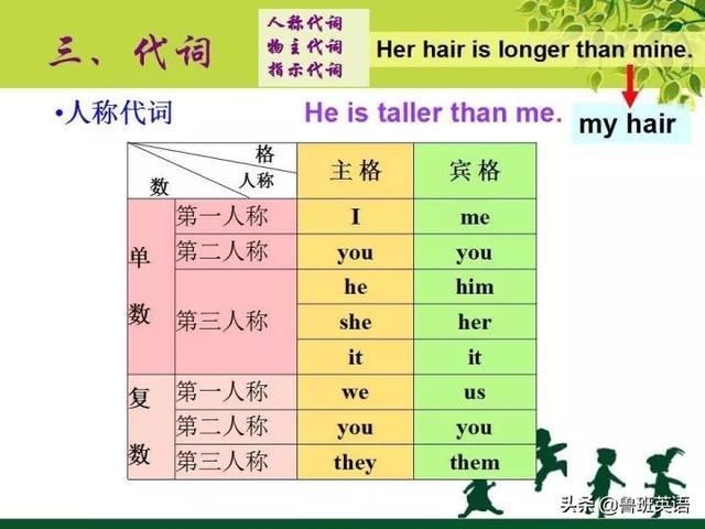 初中英语基本语法知识讲解系列二:代词、形容词与副词对比学习