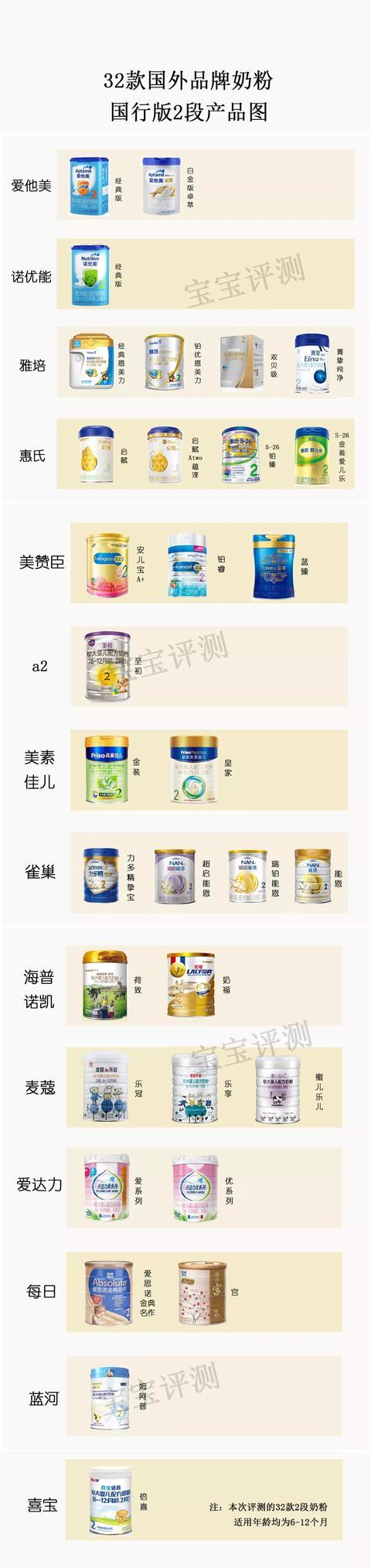 进口奶粉品牌有哪些,32款洋品牌奶粉独立评测二:458块和178块的排名居然差不多!