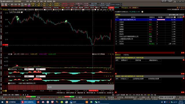 股票大单差升高日线排出被证实