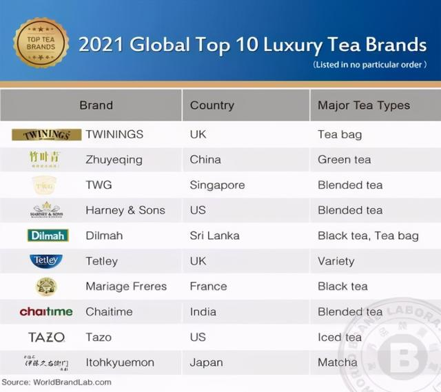 世界品牌试验室入选全世界十大奢华茶叶品牌