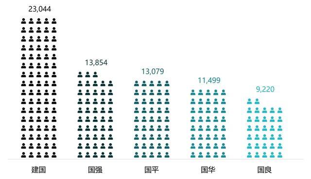 """国珍的吃法,上海有这么多人叫""""建国""""!小布带你了解上海户籍人口中的""""国""""字辈"""