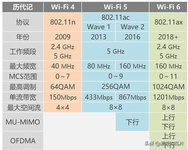 """网页wifi,买路由要买带""""WIFI6""""认证的吗?看完本篇评测就知道了"""