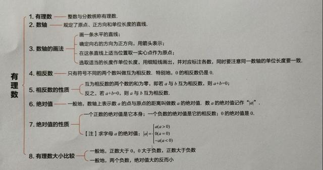 初中数学知识思维导沪教版初中数学组卷图