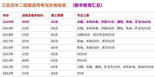 江苏省二级成绩查询,江苏2020年二建分数线、二建成绩已公布