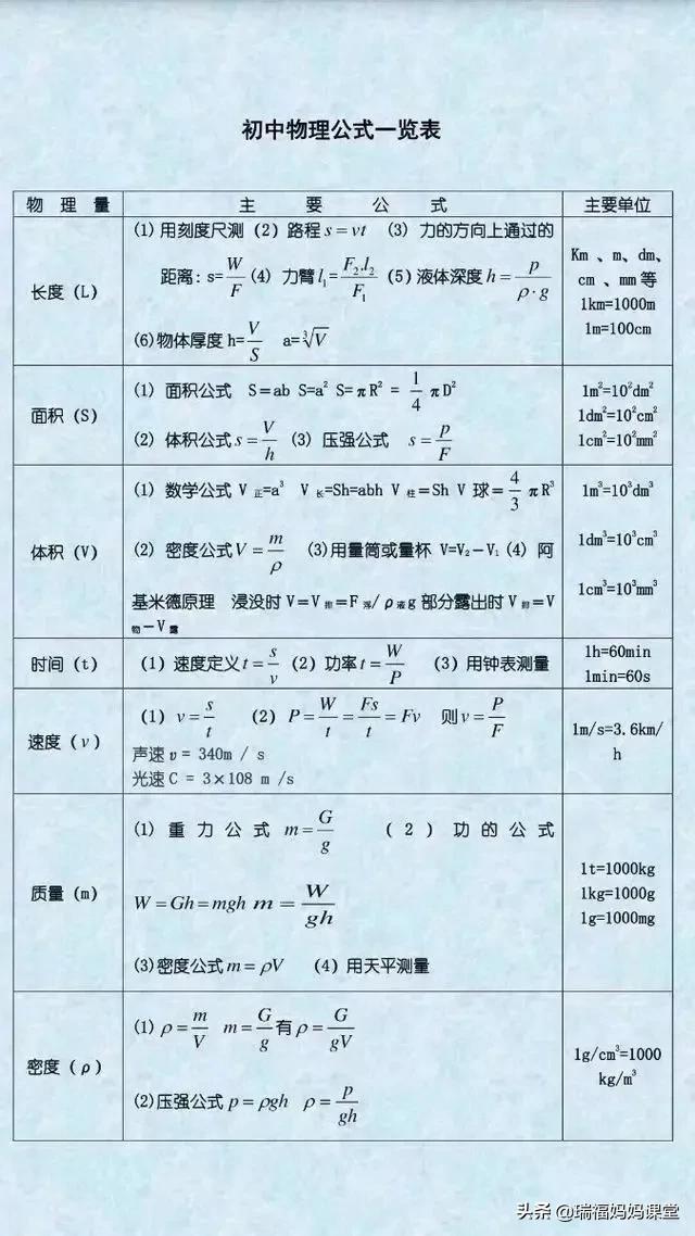 初中物理力学公式、热学公式、电学公式以及一些常用的物理量