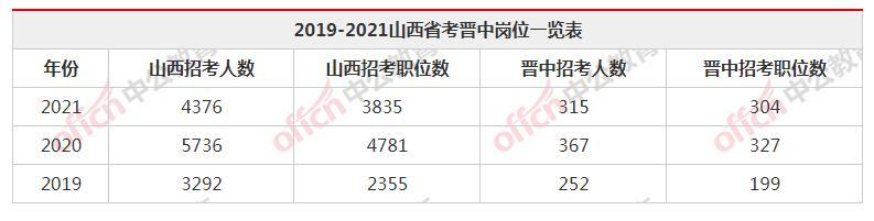 政治面貌有哪些,2021山西省考晋中职位分析:近九成岗位不限制政治面貌