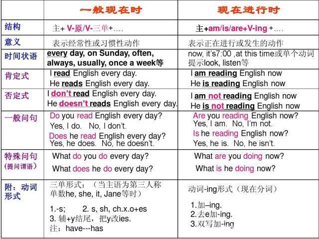 一般现在时的句子,小学语法12(一般现在时和现在进行时的区分讲解及练习)