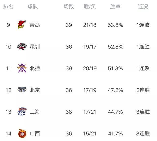 CBA最新积分榜:广东完胜大黑马,轰14连胜,广州力克福建! 全球新闻风头榜 第2张