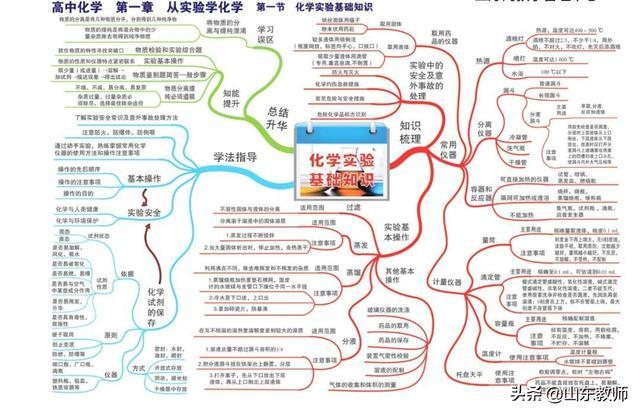 化学全套思维导图(高清版).pdf