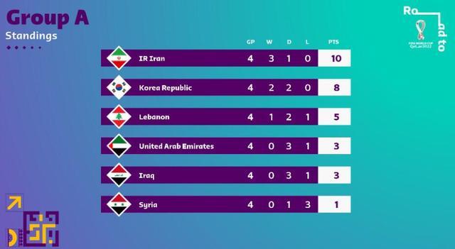 12强赛最新战况:日本绝杀国足惜败,只剩1队保持全胜+3队不败 全球新闻风头榜 第4张