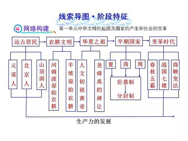 初中历史全部18个单元的线索思维导图,建议收藏