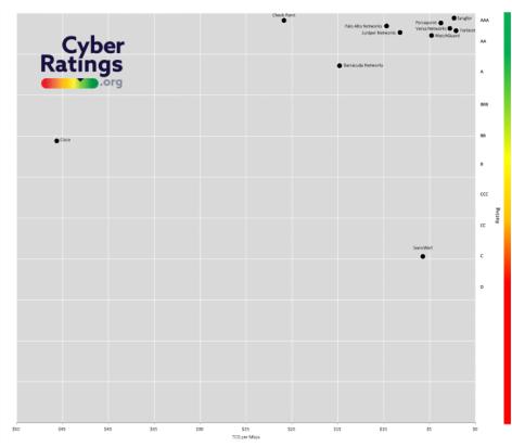 """它在网络边界安全十年的""""革新""""路(图5)"""