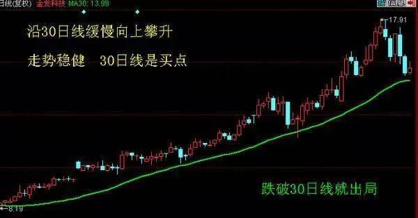 如何利用30日线买卖股票