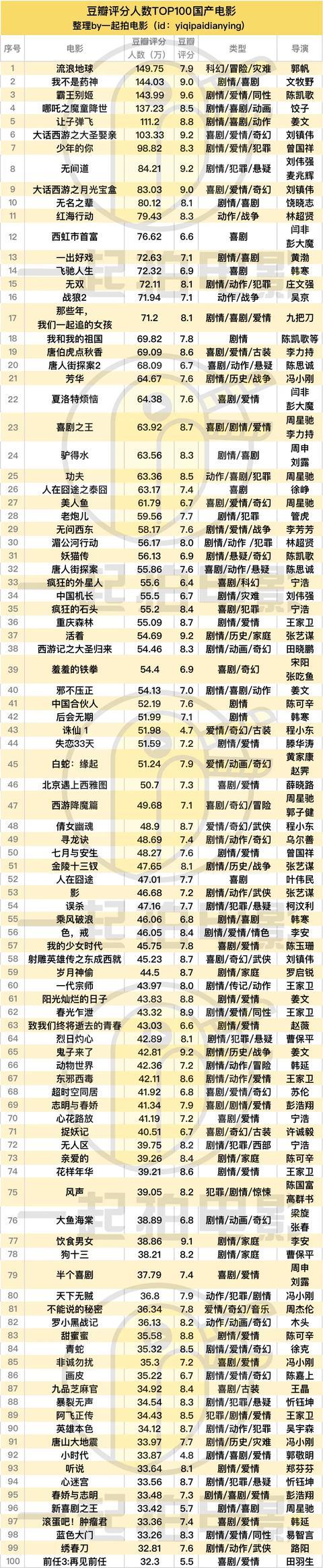 """豆瓣评分人数TOP100国产电影,谁是电影""""宠儿""""?"""