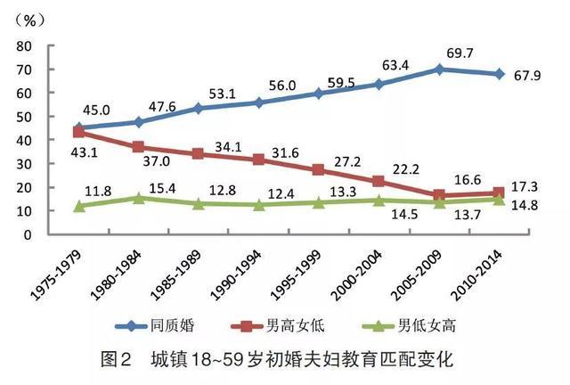 北京性伴侣:小姐姐效应:女大三抱金砖,姐弟恋真的越来越多了吗?