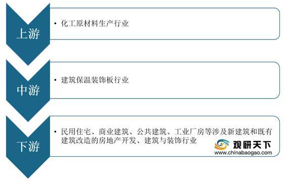 2021年中国修建保温装饰板走业通知-市场深度调研与运营规划钻研