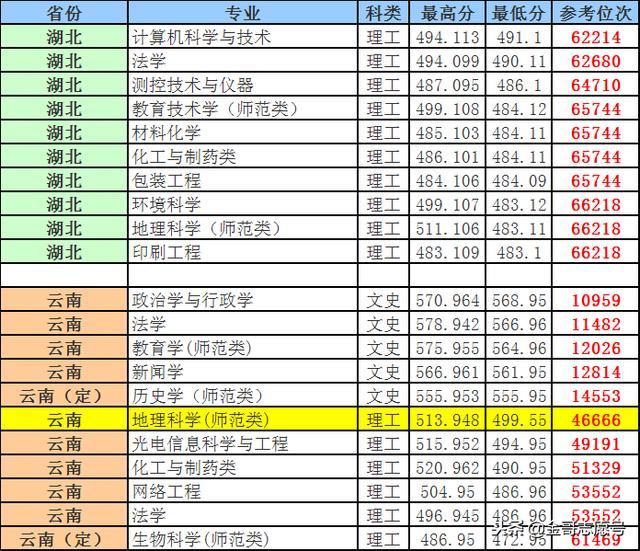 """""""考研神校""""曲师大:2018年各省分专业录取位次到了"""