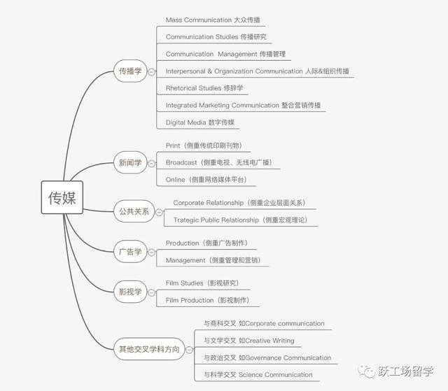 """炎门留学专科——""""传媒""""的上风与魅力"""