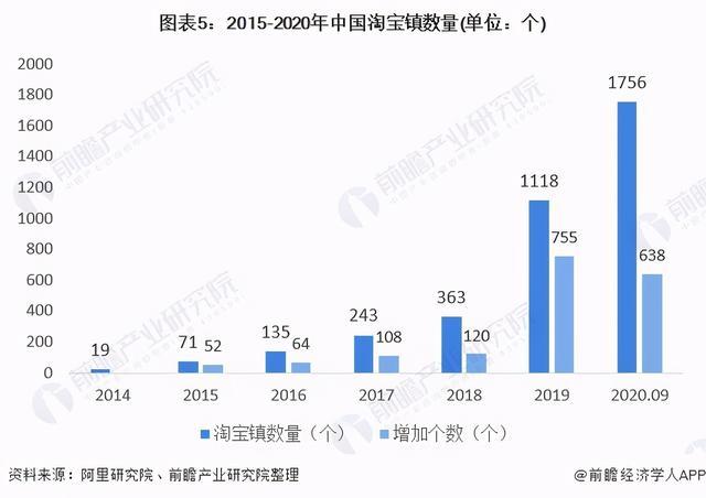 2020年中国乡下电商走业市场近况与营业周围分析