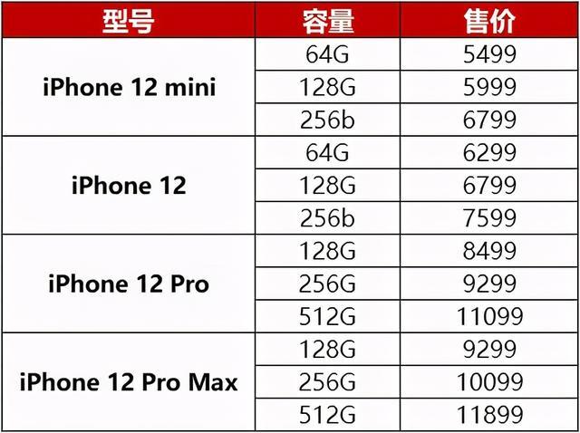 iPhone 13国内价格曝光:论性能提升,Pro值得买