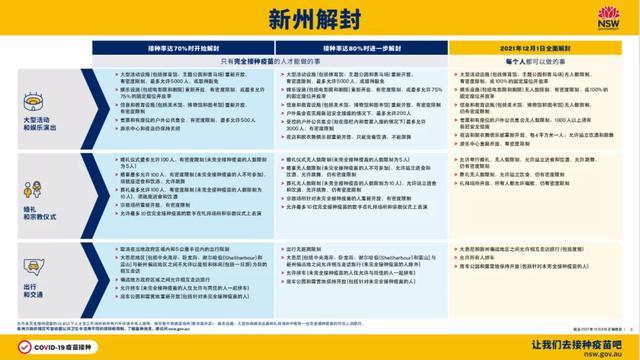 重大!澳洲华人回国或有望免隔离!新州已达90%首剂接种率,确诊断崖式锐减,全面大解封或提前,好事连连啊