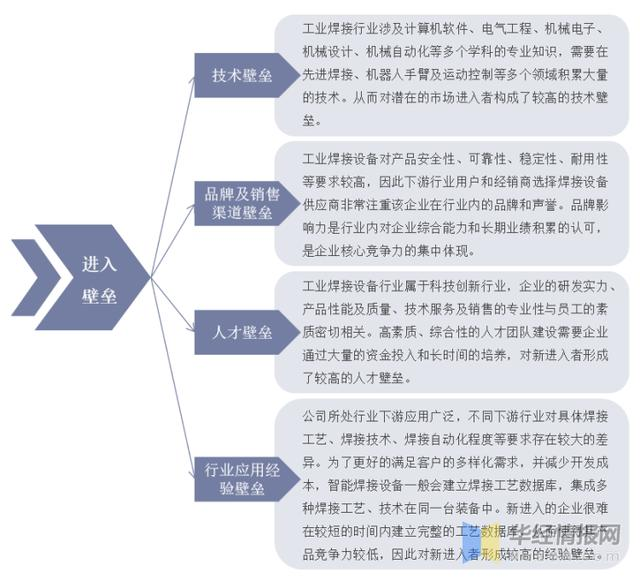 工业焊接走业百科:产业链、进入壁垒及发展趋势分析「图」