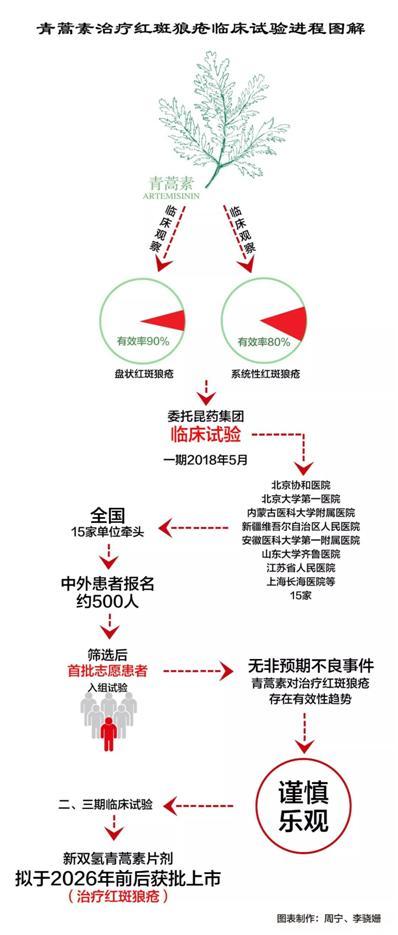 """屠呦呦团队放""""大招"""",青蒿素概念股大幅上涨!两股涨停"""