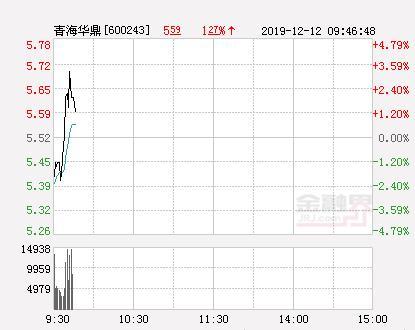 青海华鼎大幅拉升1.99% 股价创近2个月新高